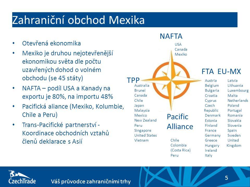 5 Váš průvodce zahraničními trhy Zahraniční obchod Mexika Otevřená ekonomika Mexiko je druhou nejotevřenější ekonomikou světa dle počtu uzavřených dohod o volném obchodu (se 45 státy) NAFTA – podíl USA a Kanady na exportu je 80%, na importu 48% Pacifická aliance (Mexiko, Kolumbie, Chile a Peru) Trans-Pacifické partnerství - Koordinace obchodních vztahů členů deklarace s Asií NAFTA TPP Australia Brunei Canada Chile Japan Malaysia Mexico New Zealand Peru Singapore United States Vietnam USA Canada Mexiko Pacific Alliance Chile Colombia (Costa Rica) Peru FTA EU-MX Austria Belgium Bulgaria Croatia Cyprus Czech Republic Denmark Estonia Finland France Germany Greece Hungary Ireland Italy Latvia Lithuania Luxembourg Malta Netherlands Poland Portugal Romania Slovakia Slovenia Spain Sweden United Kingdom