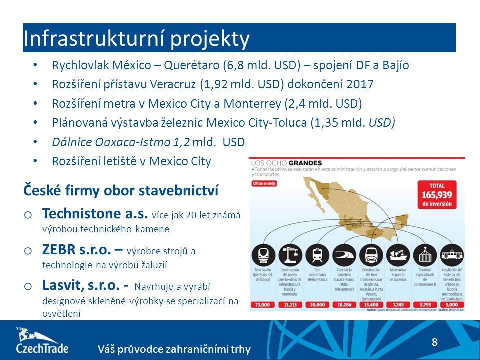 8 Váš průvodce zahraničními trhy Infrastrukturní projekty Rychlovlak México – Querétaro (6,8 mld. USD) – spojení DF a Bajío Rozšíření přístavu Veracru