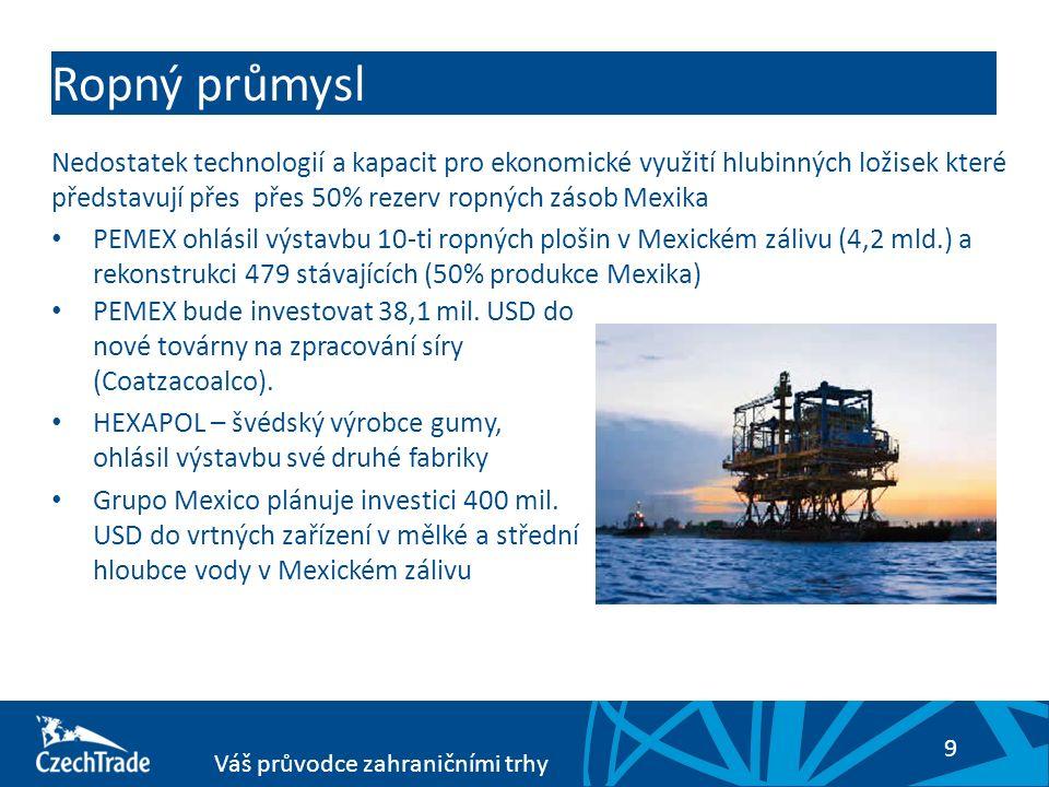 9 Váš průvodce zahraničními trhy Ropný průmysl PEMEX bude investovat 38,1 mil. USD do nové továrny na zpracování síry (Coatzacoalco). HEXAPOL – švédsk