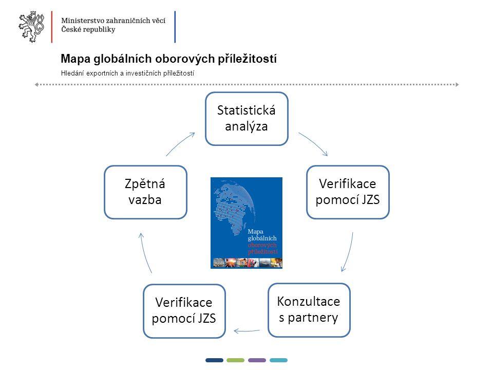 13  Mapa globálních oborových příležitostí Hledání exportních a investičních příležitostí Statistická analýza Verifikace pomocí JZS Konzultace s partnery Verifikace pomocí JZS Zpětná vazba