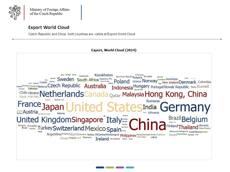 Potravinářský průmysl Příklad Saudská Arábie Import přes 70% svých potravin, tempo růstu importu na úrovni 12% ročně Strategický přechod vlády na zabezpečování potravinových potřeb dovozem Omezení dotací místním zemědělcům Zboží podle HS4Perspektivní teritoria 2203 PivoChorvatsko, Itálie, Japonsko, Korejská republika.