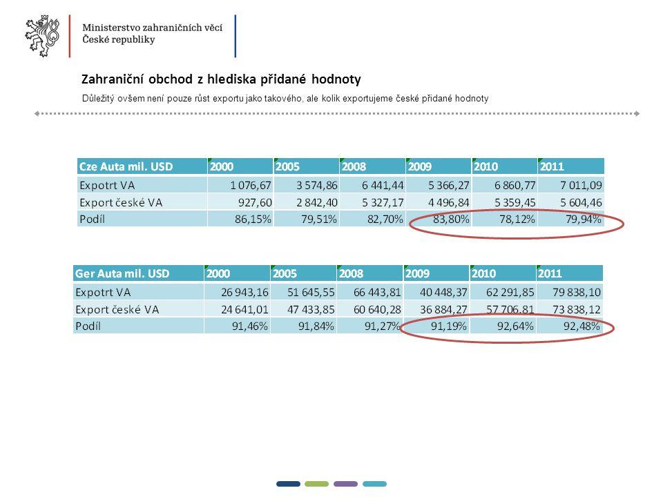 7  Zahraniční obchod z hlediska přidané hodnoty Důležitý ovšem není pouze růst exportu jako takového, ale kolik exportujeme české přidané hodnoty 20142015