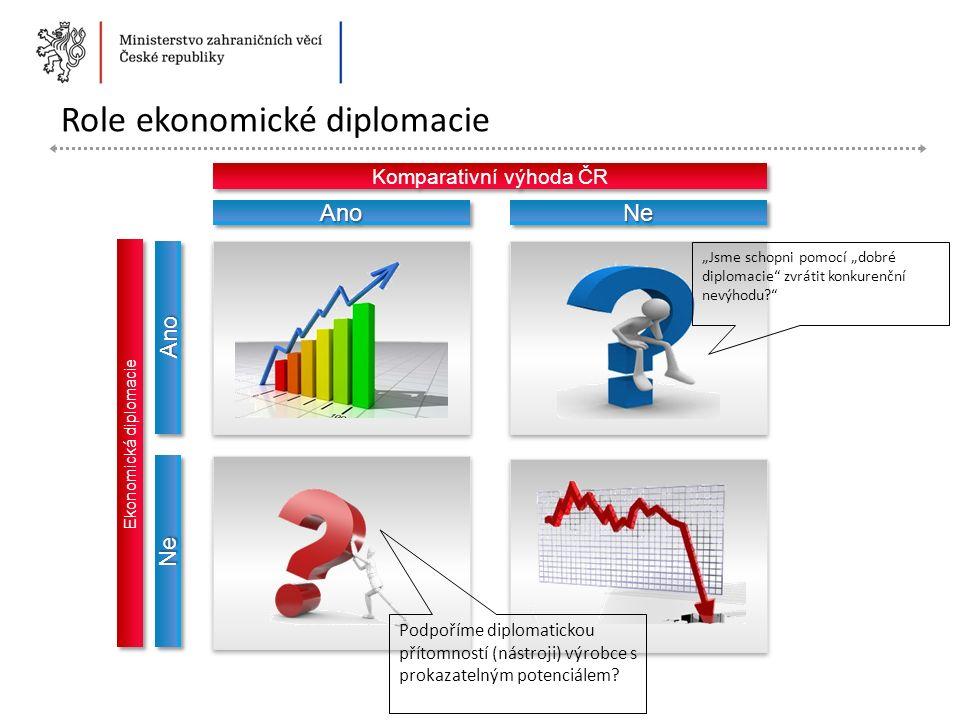 """Komparativní výhoda ČR Ekonomická diplomacie AnoAnoNeNe NeNe AnoAno """"Jsme schopni pomocí """"dobré diplomacie zvrátit konkurenční nevýhodu Podpoříme diplomatickou přítomností (nástroji) výrobce s prokazatelným potenciálem"""