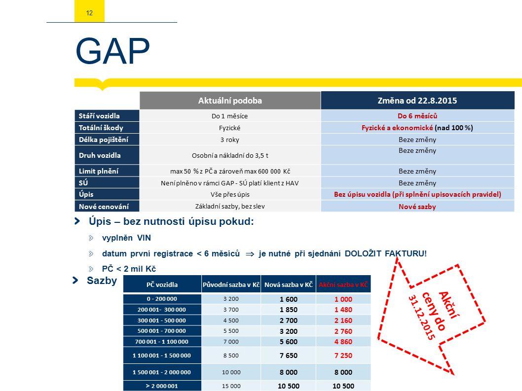 GAP 12 Aktuální podobaZměna od 22.8.2015 Stáří vozidla Do 1 měsíce Do 6 měsíců Totální škody Fyzické Fyzické a ekonomické (nad 100 %) Délka pojištění 3 roky Beze změny Druh vozidla Osobní a nákladní do 3,5 t Beze změny Limit plnění max 50 % z PČ a zároveň max 600 000 Kč Beze změny SÚ Není plněno v rámci GAP - SÚ platí klient z HAV Beze změny Úpis Vše přes úpis Bez úpisu vozidla (při splnění upisovacích pravidel) Nové cenování Základní sazby, bez slev Nové sazby Sazby PČ vozidlaPůvodní sazba v KčNová sazba v KČAkční sazba v KČ 0 - 200 0003 200 1 6001 000 200 001- 300 0003 700 1 8501 480 300 001 - 500 0004 500 2 7002 160 500 001 - 700 0005 500 3 2002 760 700 001 - 1 100 0007 000 5 6004 860 1 100 001 - 1 500 0008 500 7 6507 250 1 500 001 - 2 000 00010 000 8 000 > 2 000 00115 000 10 500 Úpis – bez nutnosti úpisu pokud: vyplněn VIN datum první registrace < 6 měsíců  je nutné při sjednání DOLOŽIT FAKTURU.