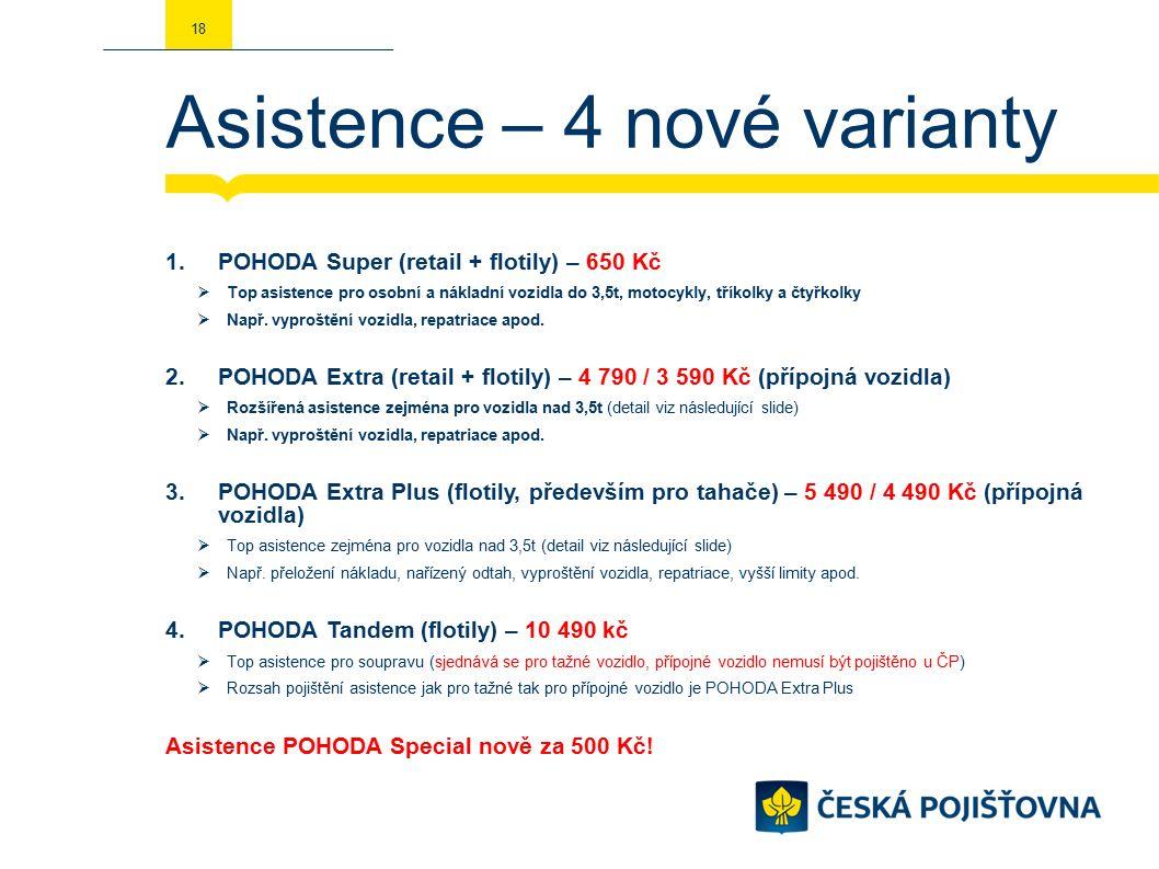 Asistence – 4 nové varianty 1.POHODA Super (retail + flotily) – 650 Kč  Top asistence pro osobní a nákladní vozidla do 3,5t, motocykly, tříkolky a čtyřkolky  Např.
