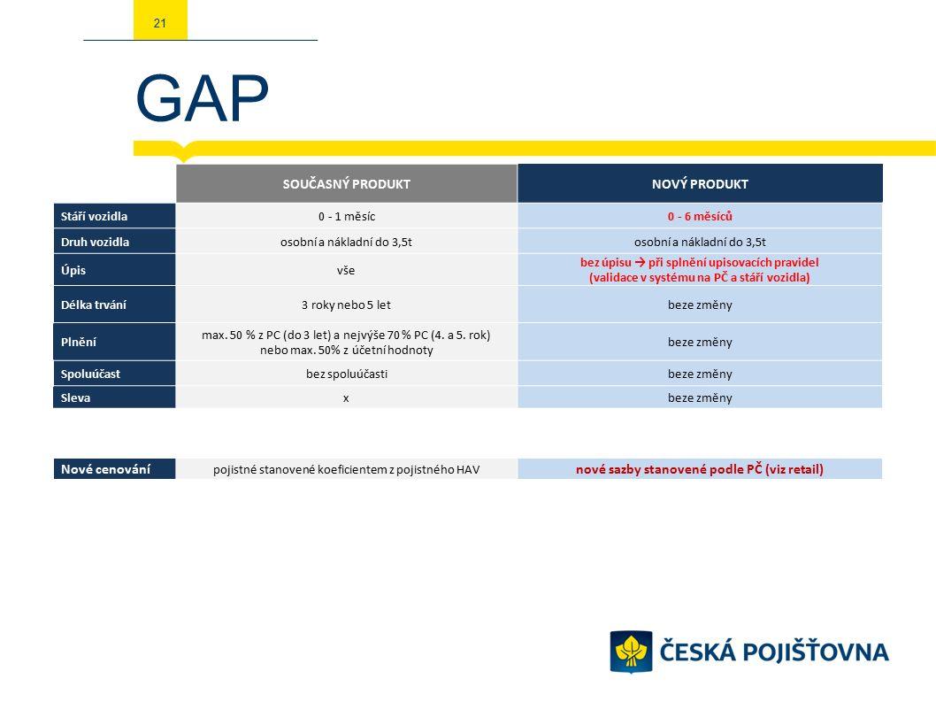 GAP 21 SOUČASNÝ PRODUKTNOVÝ PRODUKT Stáří vozidla0 - 1 měsíc0 - 6 měsíců Druh vozidlaosobní a nákladní do 3,5t Úpisvše bez úpisu → při splnění upisovacích pravidel (validace v systému na PČ a stáří vozidla) Délka trvání3 roky nebo 5 letbeze změny Plnění max.
