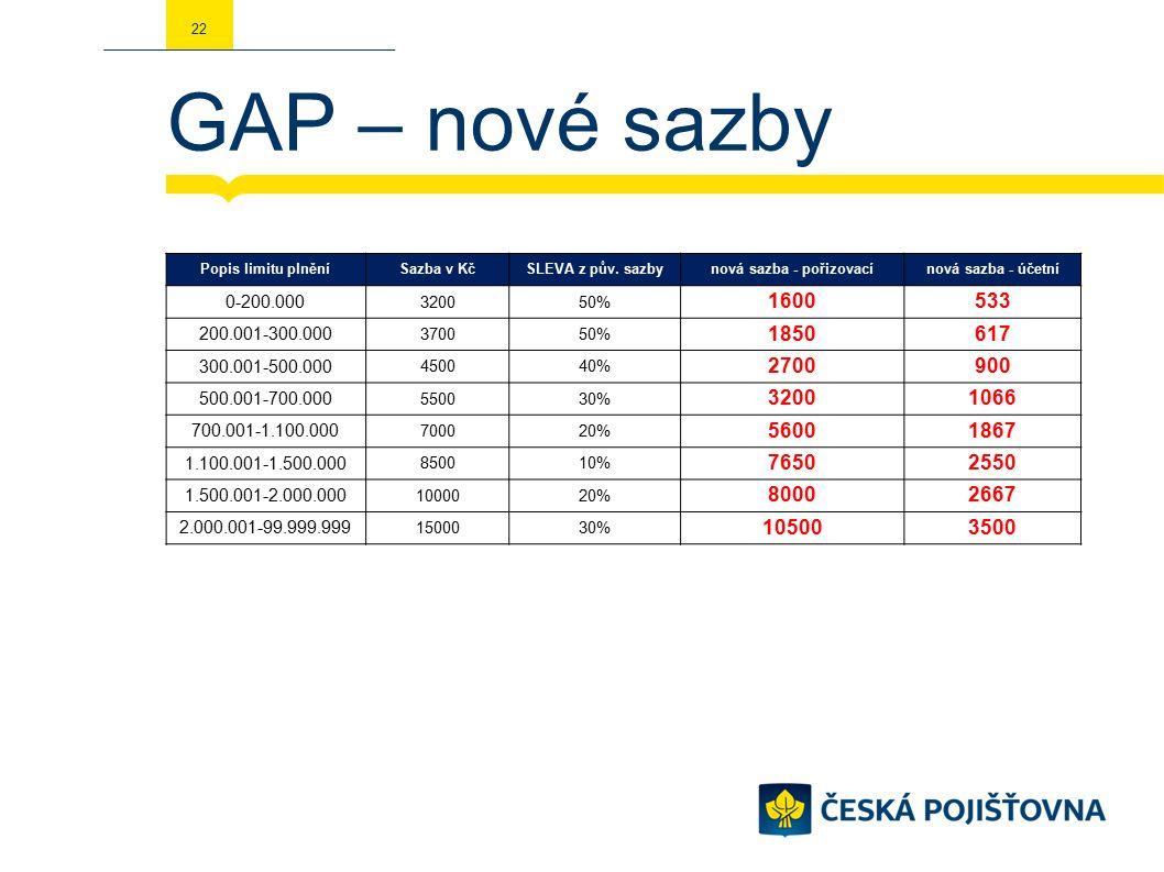 GAP – nové sazby 22 Popis limitu plněníSazba v KčSLEVA z pův.