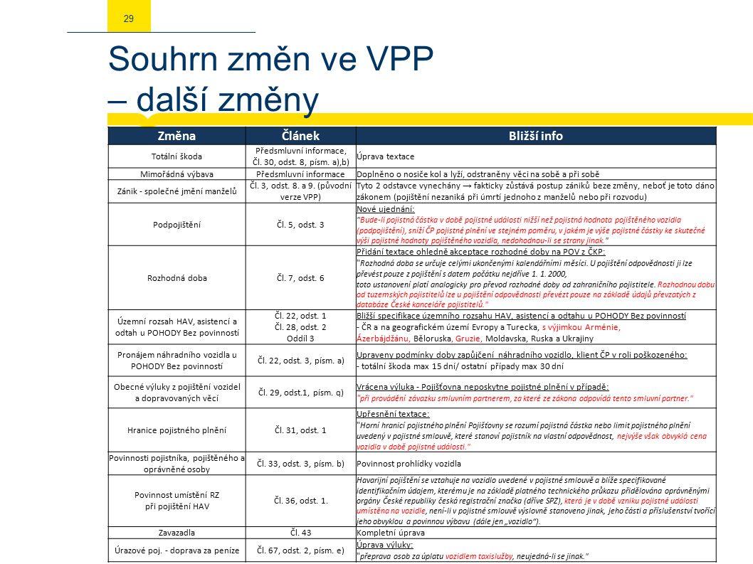 Souhrn změn ve VPP – další změny 29 ZměnaČlánekBližší info Totální škoda Předsmluvní informace, Čl.
