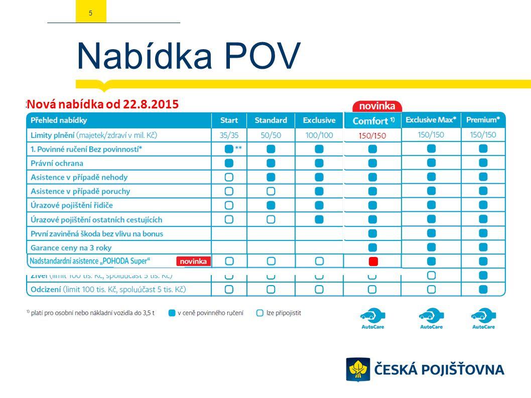Odměna pro Vás 26 MOTIVACE Motivace na PMV Retail karta 300 Kč (za každou PS v hodnotě 6.000-14.000 Kč) karta 500 Kč (za každou PS v hodnotě 14.000-24.000 Kč) karta 700 Kč (za každou PS v hodnotě 24.000–32.000) karta 1000 Kč (za každou PS v hodnotě 32.000 a více) Pravidla:  Do motivační akce jsou zahrnuty pouze pojistné smlouvy PMV retail  s novým VIN pro ČP  Povinnost POV + HAV  Čelní skla + připojištění (úraz, střet se zvěří, živel, odcizení, zavazadla apod.) počítáme  Pojistné smlouvy vykázané v této motivační akci musí mít datum zadání v POS v rámci výše vymezeného období  Do 30.9.2015