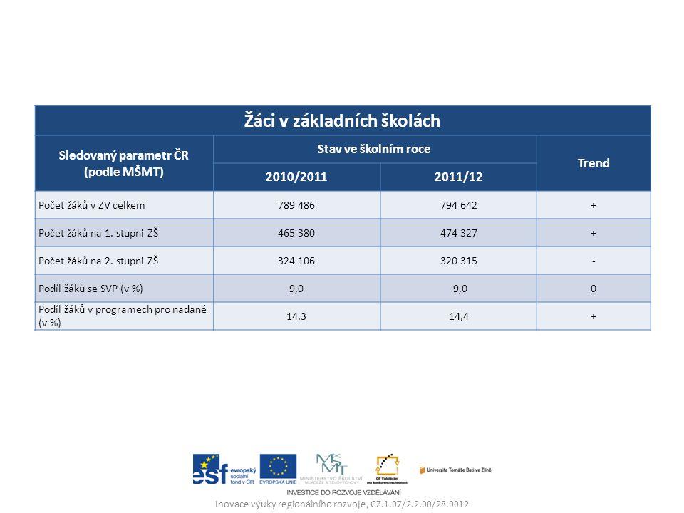 Inovace výuky regionálního rozvoje, CZ.1.07/2.2.00/28.0012 Žáci v základních školách Sledovaný parametr ČR (podle MŠMT) Stav ve školním roce Trend 2010/20112011/12 Počet žáků v ZV celkem789 486794 642+ Počet žáků na 1.