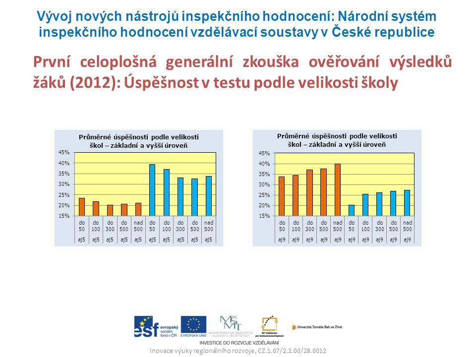 Inovace výuky regionálního rozvoje, CZ.1.07/2.2.00/28.0012 První celoplošná generální zkouška ověřování výsledků žáků (2012): Úspěšnost v testu podle
