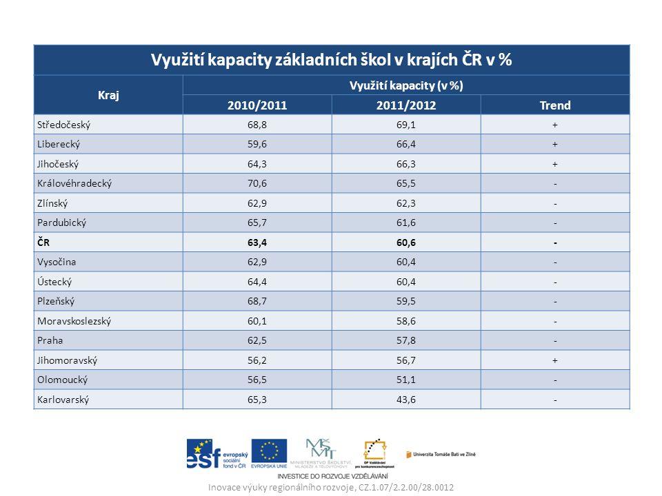 Inovace výuky regionálního rozvoje, CZ.1.07/2.2.00/28.0012 Využití kapacity základních škol v krajích ČR v % Kraj Využití kapacity (v %) 2010/20112011/2012Trend Středočeský68,869,1+ Liberecký59,666,4+ Jihočeský64,366,3+ Královéhradecký70,665,5- Zlínský62,962,3- Pardubický65,761,6- ČR63,460,6- Vysočina62,960,4- Ústecký64,460,4- Plzeňský68,759,5- Moravskoslezský60,158,6- Praha62,557,8- Jihomoravský56,256,7+ Olomoucký56,551,1- Karlovarský65,343,6-