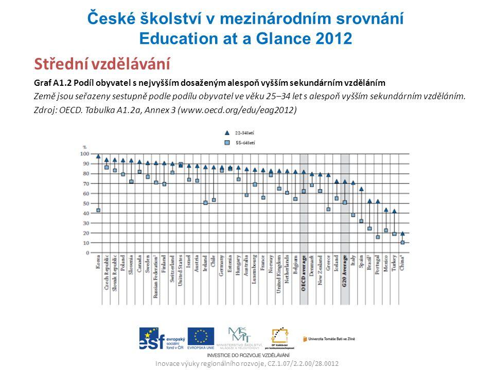 Inovace výuky regionálního rozvoje, CZ.1.07/2.2.00/28.0012 Střední vzdělávání Graf A1.2 Podíl obyvatel s nejvyšším dosaženým alespoň vyšším sekundárním vzděláním Země jsou seřazeny sestupně podle podílu obyvatel ve věku 25–34 let s alespoň vyšším sekundárním vzděláním.
