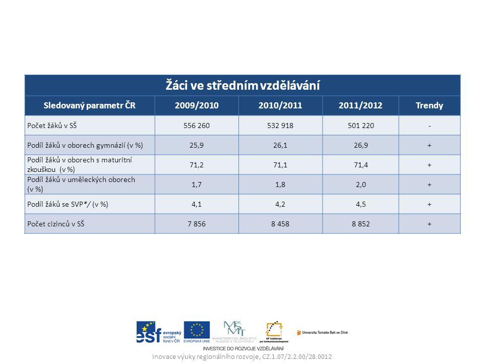 Inovace výuky regionálního rozvoje, CZ.1.07/2.2.00/28.0012 Žáci ve středním vzdělávání Sledovaný parametr ČR2009/20102010/20112011/2012Trendy Počet žáků v SŠ556 260532 918501 220- Podíl žáků v oborech gymnázií (v %)25,926,126,9+ Podíl žáků v oborech s maturitní zkouškou (v %) 71,271,171,4+ Podíl žáků v uměleckých oborech (v %) 1,71,82,0+ Podíl žáků se SVP*/ (v %)4,14,24,5+ Počet cizinců v SŠ7 8568 4588 852+