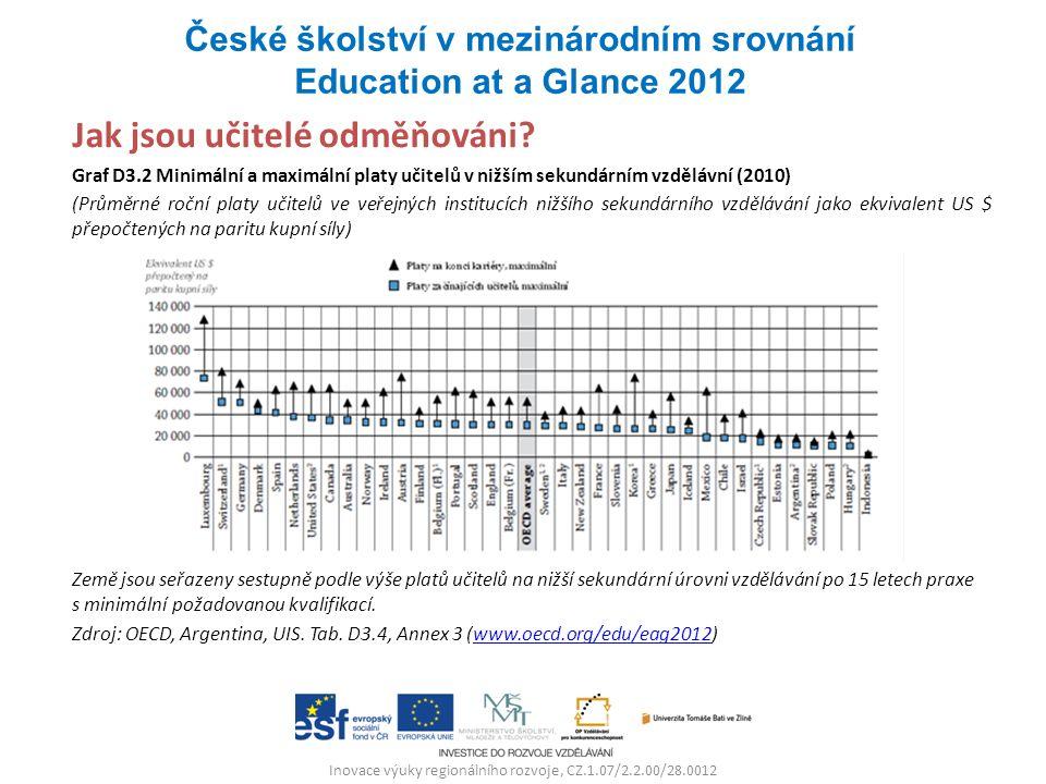 Inovace výuky regionálního rozvoje, CZ.1.07/2.2.00/28.0012 Jak jsou učitelé odměňováni? Graf D3.2 Minimální a maximální platy učitelů v nižším sekundá