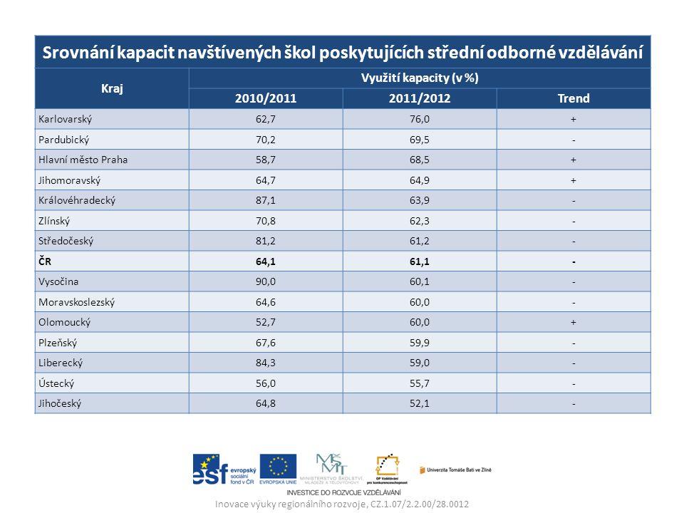 Inovace výuky regionálního rozvoje, CZ.1.07/2.2.00/28.0012 Srovnání kapacit navštívených škol poskytujících střední odborné vzdělávání Kraj Využití ka