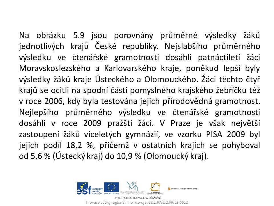 Inovace výuky regionálního rozvoje, CZ.1.07/2.2.00/28.0012 Na obrázku 5.9 jsou porovnány průměrné výsledky žáků jednotlivých krajů České republiky.