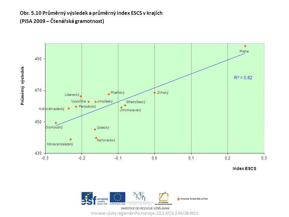 Inovace výuky regionálního rozvoje, CZ.1.07/2.2.00/28.0012 Obr. 5.10 Průměrný výsledek a průměrný index ESCS v krajích (PISA 2009 – Čtenářská gramotno