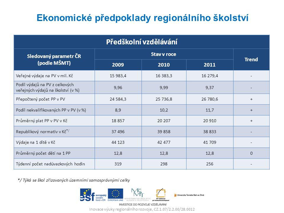 Inovace výuky regionálního rozvoje, CZ.1.07/2.2.00/28.0012 Předškolní vzdělávání Sledovaný parametr ČR (podle MŠMT) Stav v roce Trend 200920102011 Veřejné výdaje na PV v mil.