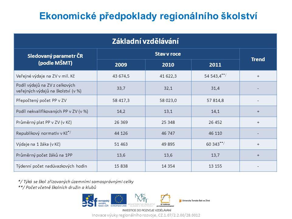 Inovace výuky regionálního rozvoje, CZ.1.07/2.2.00/28.0012 Základní vzdělávání Sledovaný parametr ČR (podle MŠMT) Stav v roce Trend 200920102011 Veřejné výdaje na ZV v mil.