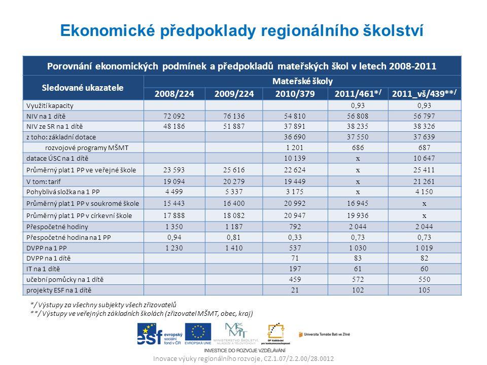 Inovace výuky regionálního rozvoje, CZ.1.07/2.2.00/28.0012 Ekonomické předpoklady regionálního školství Porovnání ekonomických podmínek a předpokladů mateřských škol v letech 2008-2011 Sledované ukazatele Mateřské školy 2008/2242009/2242010/3792011/461* / 2011_vš/439** / Využití kapacity 0,93 NIV na 1 dítě 72 09276 13654 81056 80856 797 NIV ze SR na 1 dítě 48 18651 88737 89138 23538 326 z toho: základní dotace 36 69037 55037 639 rozvojové programy MŠMT 1 201686687 datace ÚSC na 1 dítě 10 139x10 647 Průměrný plat 1 PP ve veřejné škole 23 59325 61622 624x25 411 V tom: tarif 19 09420 27919 449x21 261 Pohyblivá složka na 1 PP 4 4995 3373 175x4 150 Průměrný plat 1 PP v soukromé škole 15 44316 40020 99216 945x Průměrný plat 1 PP v církevní škole 17 88818 08220 94719 936x Přespočetné hodiny 1 3501 1877922 044 Přespočetné hodina na 1 PP 0,940,810,330,73 DVPP na 1 PP 1 2301 4105371 0301 019 DVPP na 1 dítě 718382 IT na 1 dítě 1976160 učební pomůcky na 1 dítě 459572550 projekty ESF na 1 dítě 21102105 */ Výstupy za všechny subjekty všech zřizovatelů **/ Výstupy ve veřejných základních školách (zřizovatel MŠMT, obec, kraj)