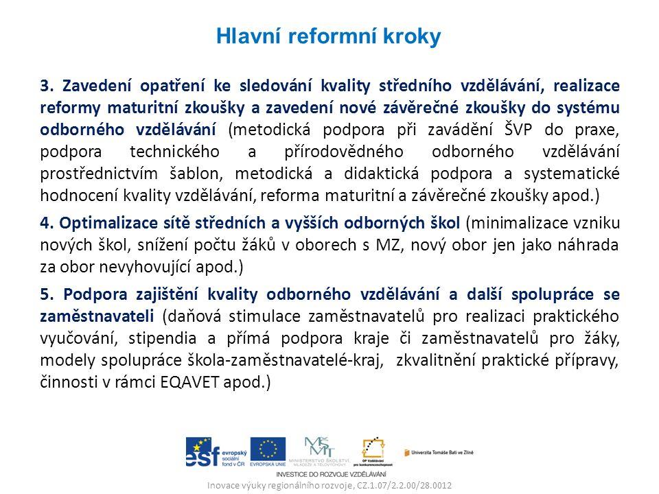 Inovace výuky regionálního rozvoje, CZ.1.07/2.2.00/28.0012 3. Zavedení opatření ke sledování kvality středního vzdělávání, realizace reformy maturitní