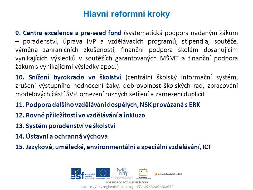 Inovace výuky regionálního rozvoje, CZ.1.07/2.2.00/28.0012 9.