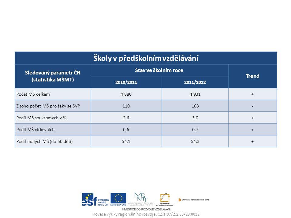 Školy v předškolním vzdělávání Sledovaný parametr ČR (statistika MŠMT) Stav ve školním roce Trend 2010/20112011/2012 Počet MŠ celkem4 8804 931+ Z toho