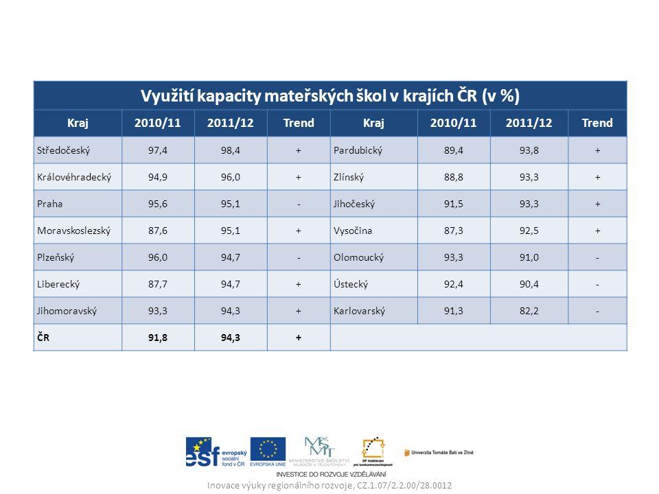 Inovace výuky regionálního rozvoje, CZ.1.07/2.2.00/28.0012 Využití kapacity mateřských škol v krajích ČR (v %) Kraj2010/112011/12TrendKraj2010/112011/