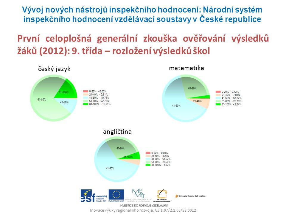 Inovace výuky regionálního rozvoje, CZ.1.07/2.2.00/28.0012 První celoplošná generální zkouška ověřování výsledků žáků (2012): 9. třída – rozložení výs