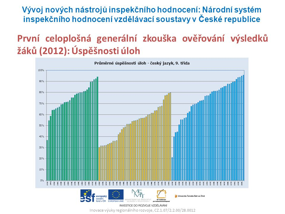 Inovace výuky regionálního rozvoje, CZ.1.07/2.2.00/28.0012 První celoplošná generální zkouška ověřování výsledků žáků (2012): Úspěšnosti úloh Vývoj nových nástrojů inspekčního hodnocení: Národní systém inspekčního hodnocení vzdělávací soustavy v České republice