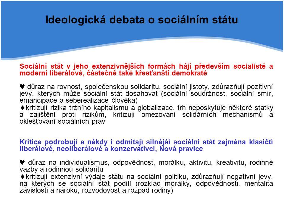 Ideologická debata o sociálním státu Sociální stát v jeho extenzivnějších formách hájí především socialisté a moderní liberálové, částečně také křesťanští demokraté důraz na rovnost, společenskou solidaritu, sociální jistoty, zdůrazňují pozitivní jevy, kterých může sociální stát dosahovat (sociální soudržnost, sociální smír, emancipace a seberealizace člověka)  kritizují rizika tržního kapitalismu a globalizace, trh neposkytuje některé statky a zajištění proti rizikům, kritizují omezování solidárních mechanismů a oklešťování sociálních práv Kritice podrobují a někdy i odmítají silnější sociální stát zejména klasičtí liberálové, neoliberálové a konzervativci, Nová pravice důraz na individualismus, odpovědnost, morálku, aktivitu, kreativitu, rodinné vazby a rodinnou solidaritu  kritizují extenzivní výdaje státu na sociální politiku, zdůrazňují negativní jevy, na kterých se sociální stát podílí (rozklad morálky, odpovědnosti, mentalita závislosti a nároku, rozvodovost a rozpad rodiny)