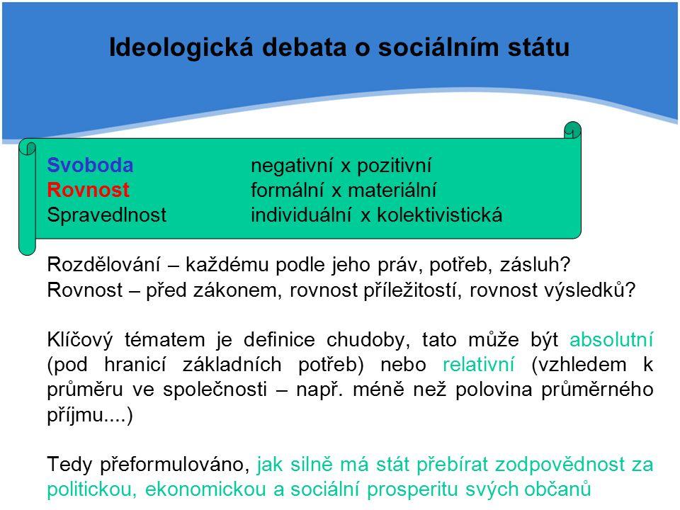 Ideologická debata o sociálním státu Svobodanegativní x pozitivní Rovnostformální x materiální Spravedlnostindividuální x kolektivistická Rozdělování – každému podle jeho práv, potřeb, zásluh.