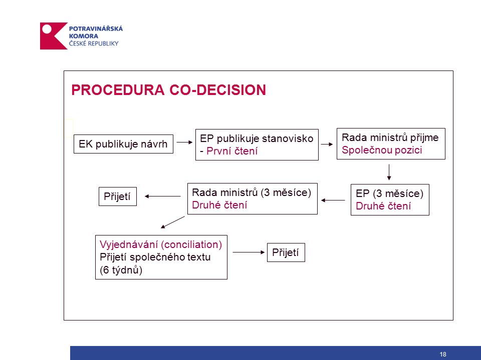 18 EK publikuje návrh EP publikuje stanovisko - První čtení Rada ministrů přijme Společnou pozici EP (3 měsíce) Druhé čtení Rada ministrů (3 měsíce) Druhé čtení Přijetí Vyjednávání (conciliation) Přijetí společného textu (6 týdnů) Přijetí PROCEDURA CO-DECISION