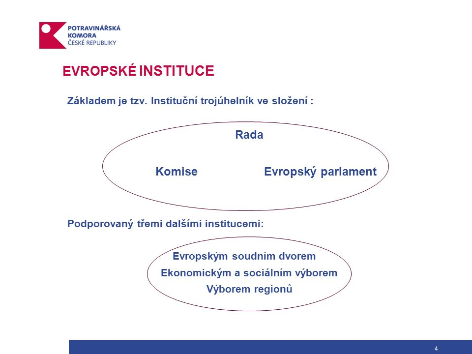 4 EVROPSKÉ INSTITUCE Základem je tzv.