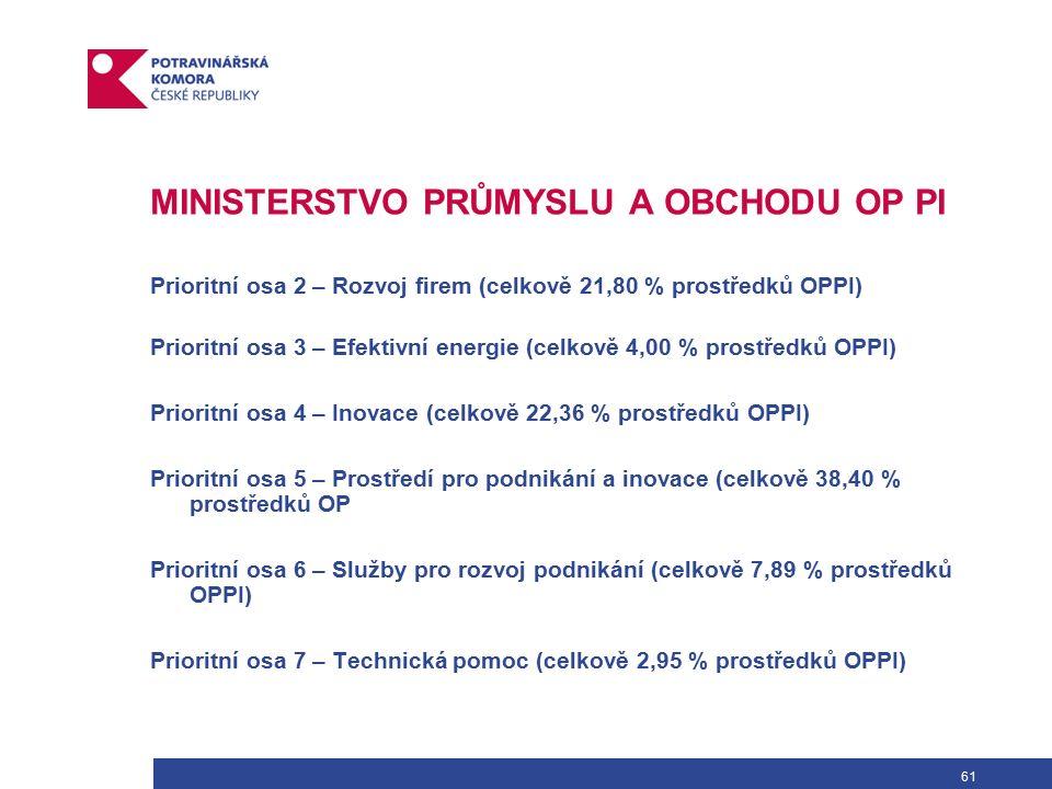 61 MINISTERSTVO PRŮMYSLU A OBCHODU OP PI Prioritní osa 2 – Rozvoj firem (celkově 21,80 % prostředků OPPI) Prioritní osa 3 – Efektivní energie (celkově 4,00 % prostředků OPPI) Prioritní osa 4 – Inovace (celkově 22,36 % prostředků OPPI) Prioritní osa 5 – Prostředí pro podnikání a inovace (celkově 38,40 % prostředků OP Prioritní osa 6 – Služby pro rozvoj podnikání (celkově 7,89 % prostředků OPPI) Prioritní osa 7 – Technická pomoc (celkově 2,95 % prostředků OPPI)