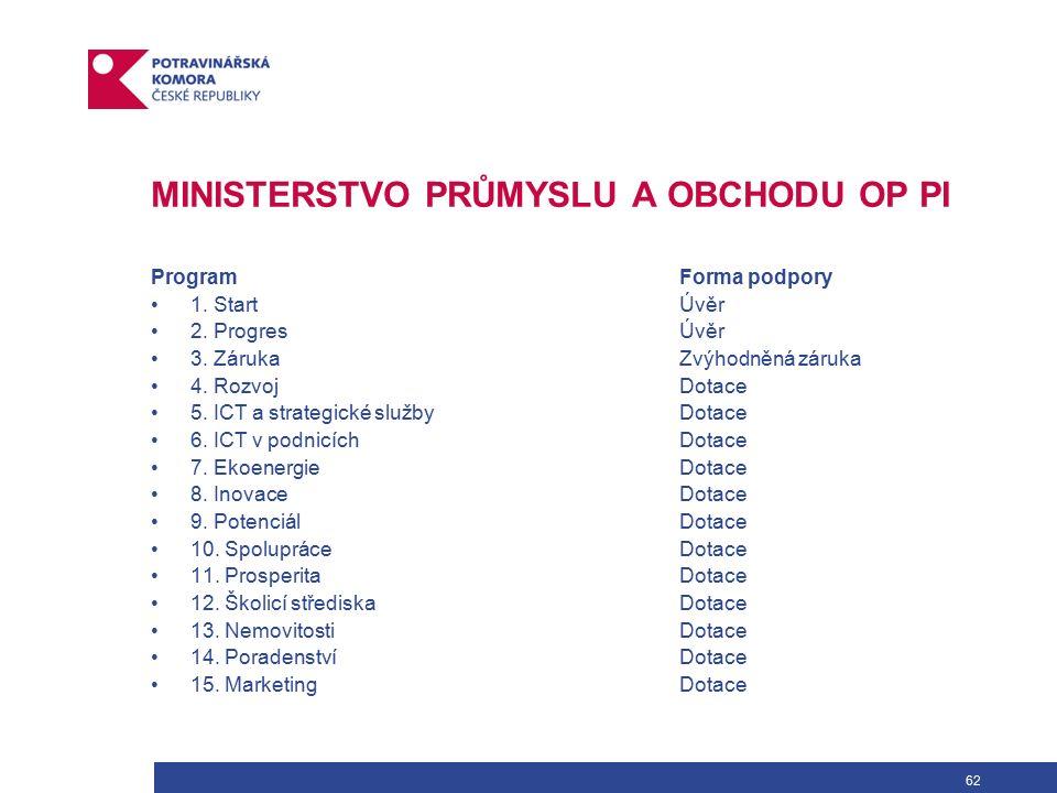 62 MINISTERSTVO PRŮMYSLU A OBCHODU OP PI Program Forma podpory 1.