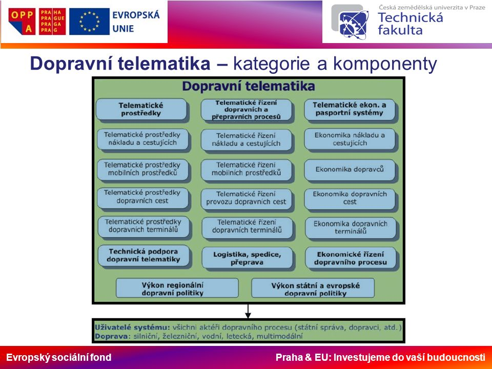 Evropský sociální fond Praha & EU: Investujeme do vaší budoucnosti Dopravní telematika – kategorie a komponenty
