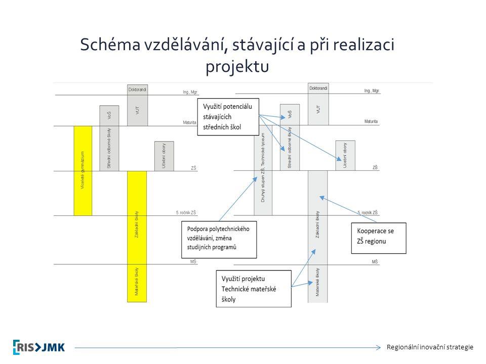 Regionální inovační strategie Schéma vzdělávání, stávající a při realizaci projektu