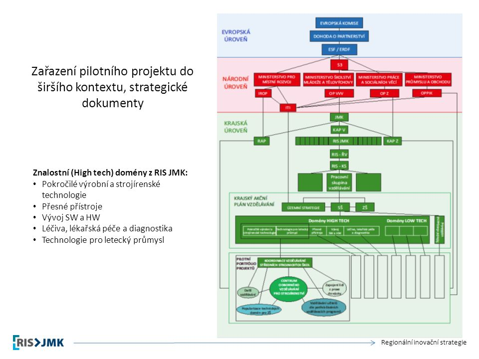 Regionální inovační strategie Zařazení pilotního projektu do širšího kontextu, strategické dokumenty Znalostní (High tech) domény z RIS JMK: Pokročilé výrobní a strojírenské technologie Přesné přístroje Vývoj SW a HW Léčiva, lékařská péče a diagnostika Technologie pro letecký průmysl