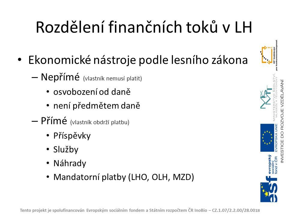 Rozdělení finančních toků v LH Ekonomické nástroje podle lesního zákona – Nepřímé (vlastník nemusí platit) osvobození od daně není předmětem daně – Přímé (vlastník obdrží platbu) Příspěvky Služby Náhrady Mandatorní platby (LHO, OLH, MZD)