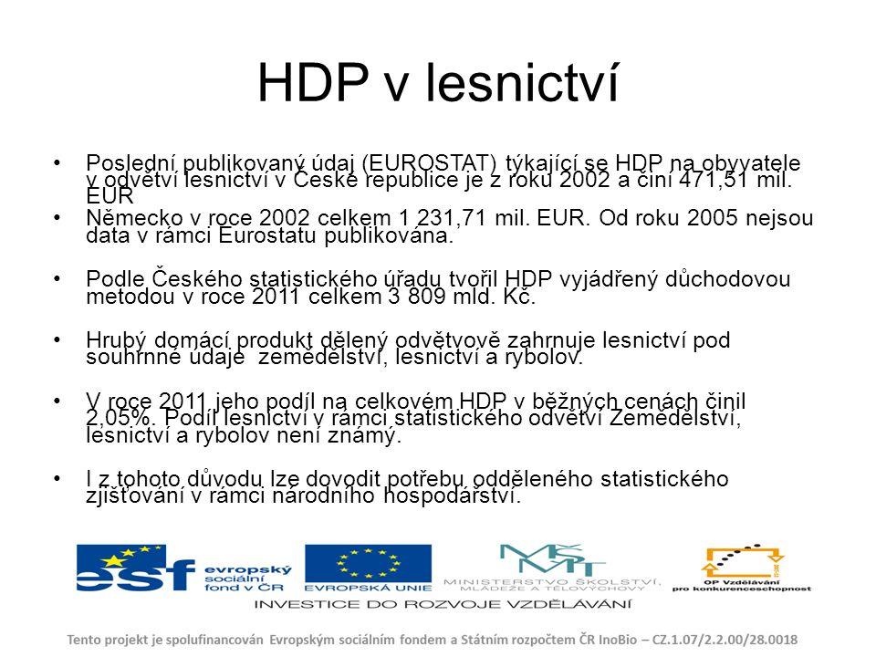 HDP v lesnictví Poslední publikovaný údaj (EUROSTAT) týkající se HDP na obyvatele v odvětví lesnictví v České republice je z roku 2002 a činí 471,51 mil.