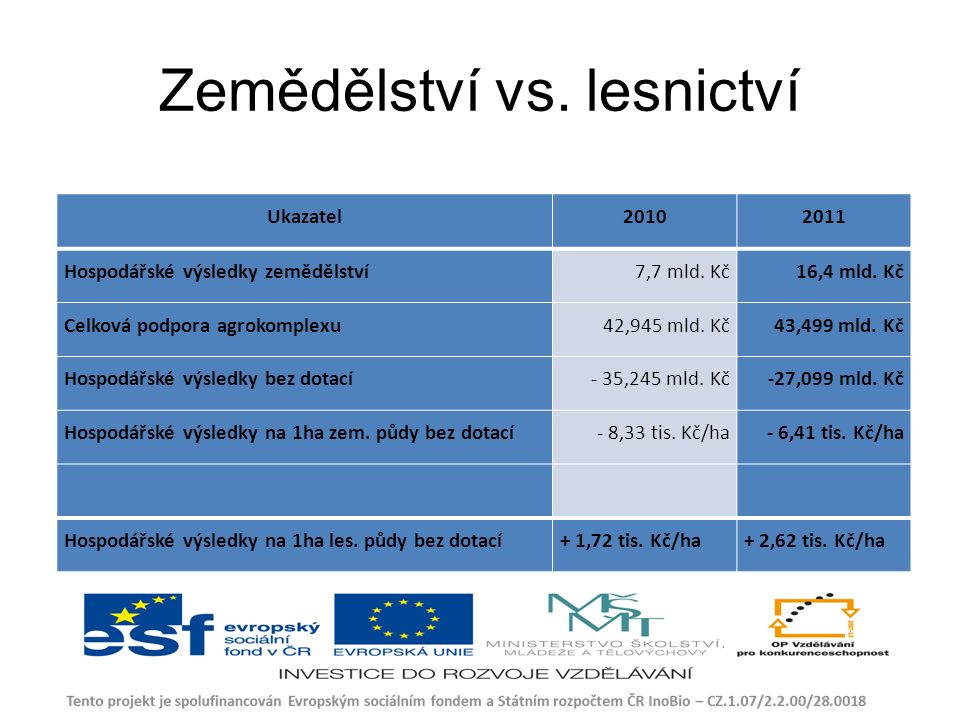 Zemědělství vs. lesnictví Ukazatel20102011 Hospodářské výsledky zemědělství7,7 mld.