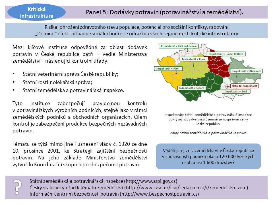 Mezi klíčové instituce odpovědné za oblast dodávek potravin v České republice patří – vedle Ministerstva zemědělství – následující kontrolní úřady: Státní veterinární správa České republiky; Státní rostlinolékařská správa; Státní zemědělská a potravinářská inspekce.
