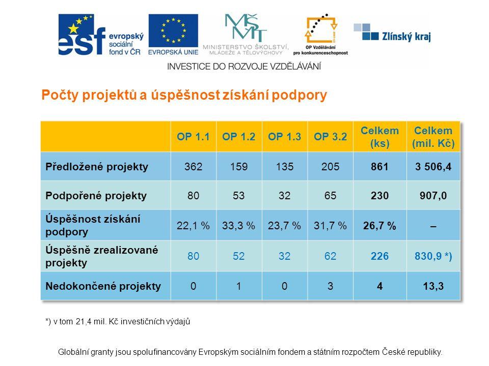 Globální granty jsou spolufinancovány Evropským sociálním fondem a státním rozpočtem České republiky.