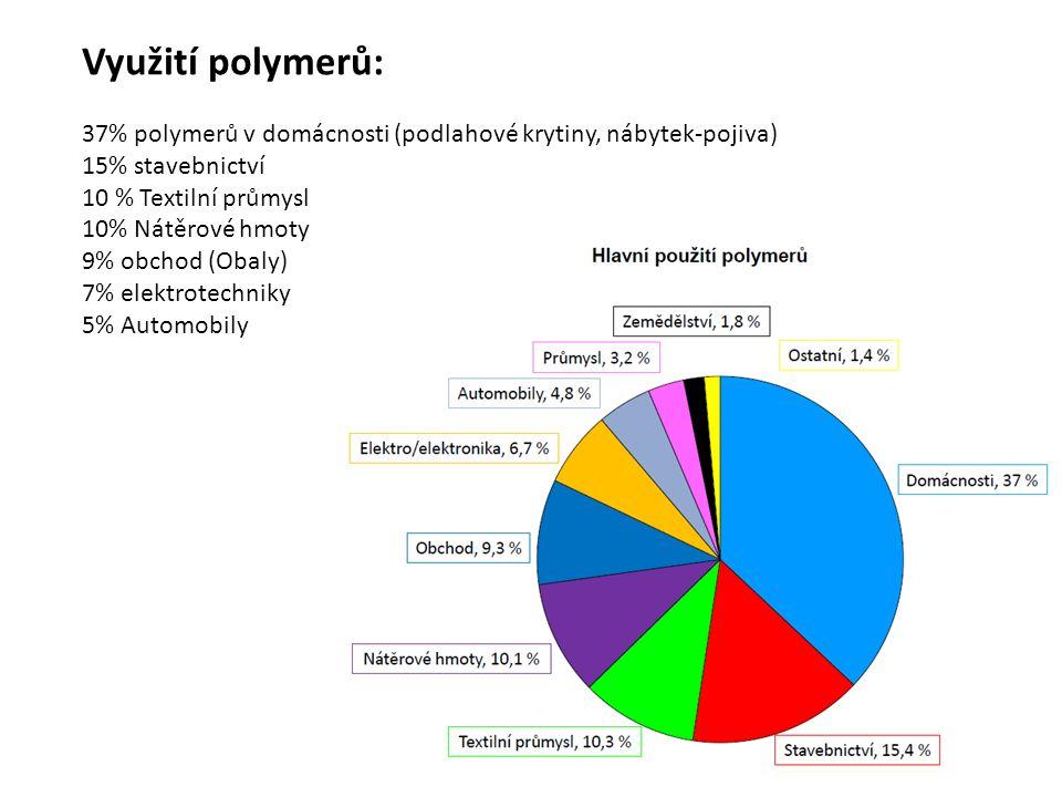 Využití polymerů: 37% polymerů v domácnosti (podlahové krytiny, nábytek-pojiva) 15% stavebnictví 10 % Textilní průmysl 10% Nátěrové hmoty 9% obchod (O