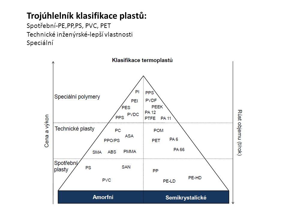 Trojúhlelník klasifikace plastů: Spotřební-PE,PP,PS, PVC, PET Technické inženýrské-lepší vlastnosti Speciální
