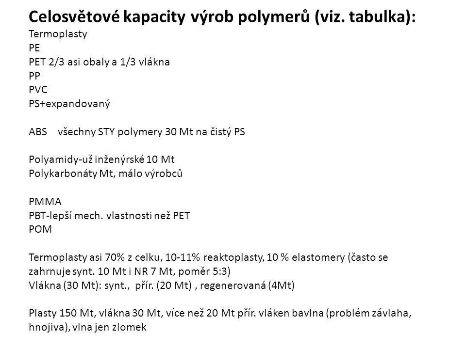 Celosvětové kapacity výrob polymerů (viz. tabulka): Termoplasty PE PET 2/3 asi obaly a 1/3 vlákna PP PVC PS+expandovaný ABS všechny STY polymery 30 Mt