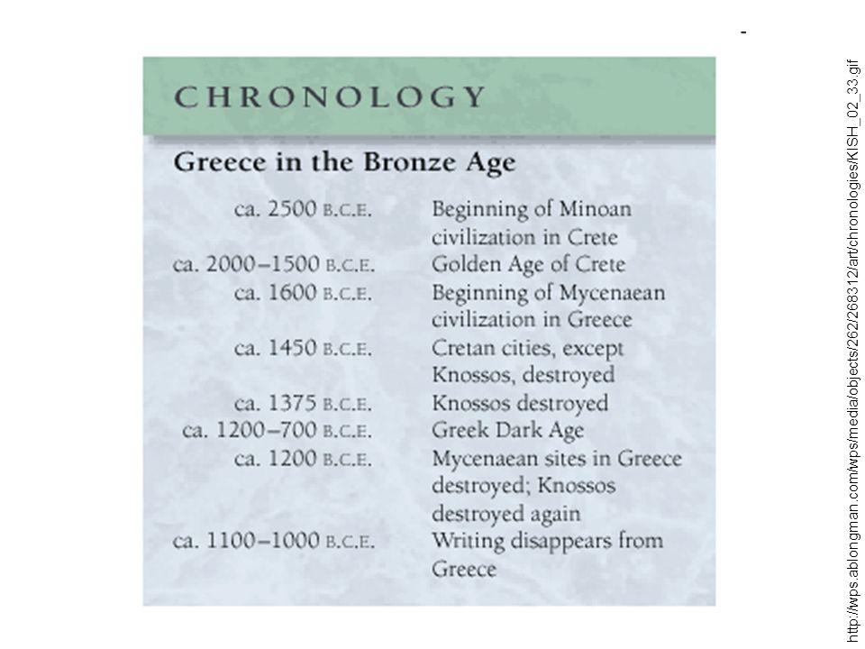 Starověké Řecko minojská kultura (2000-1400 PNL) mykénská kultura (14.-13.stol.