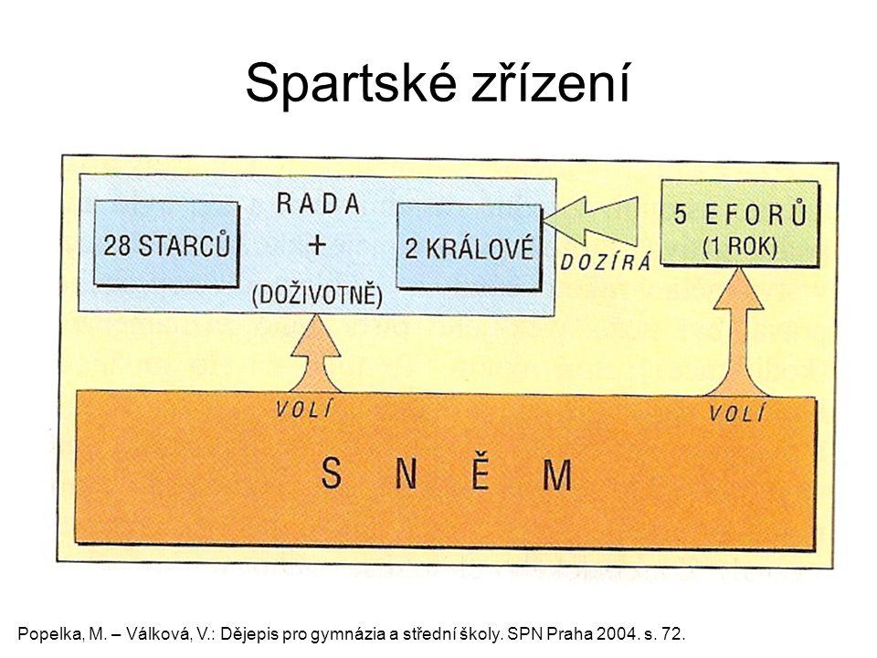 Spartské zřízení Popelka, M. – Válková, V.: Dějepis pro gymnázia a střední školy. SPN Praha 2004. s. 72.